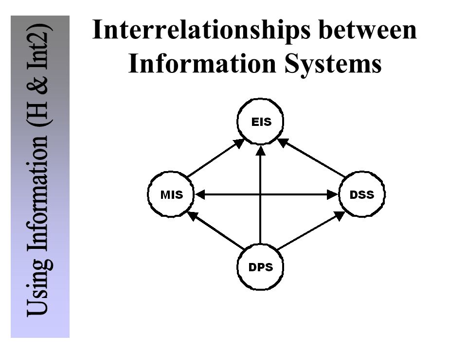 Interrelationships between Information Systems