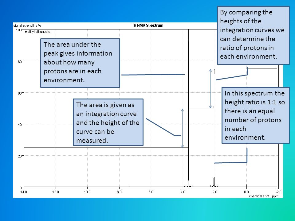 By comparing the heights of the integration curves we can determine the ratio of protons in each environment.