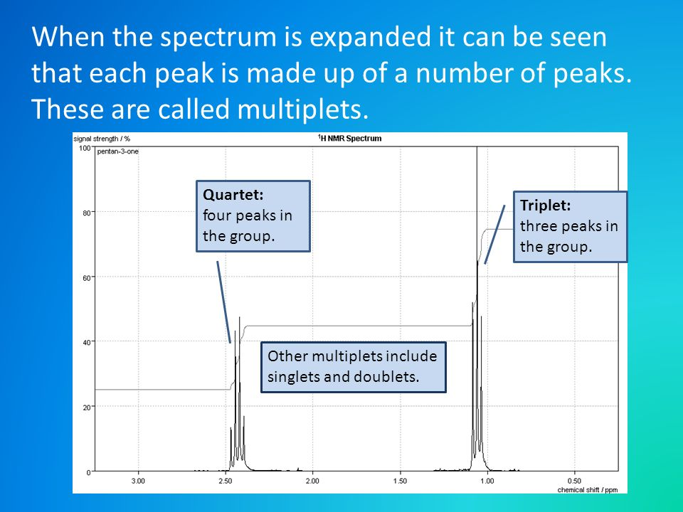 When the spectrum is expanded it can be seen that each peak is made up of a number of peaks. These are called multiplets.