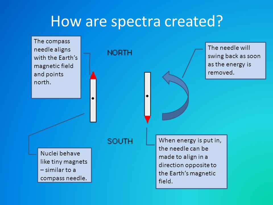 How are spectra created