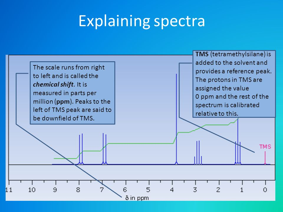 Explaining spectra TMS (tetramethylsilane) is added to the solvent and provides a reference peak. The protons in TMS are assigned the value.