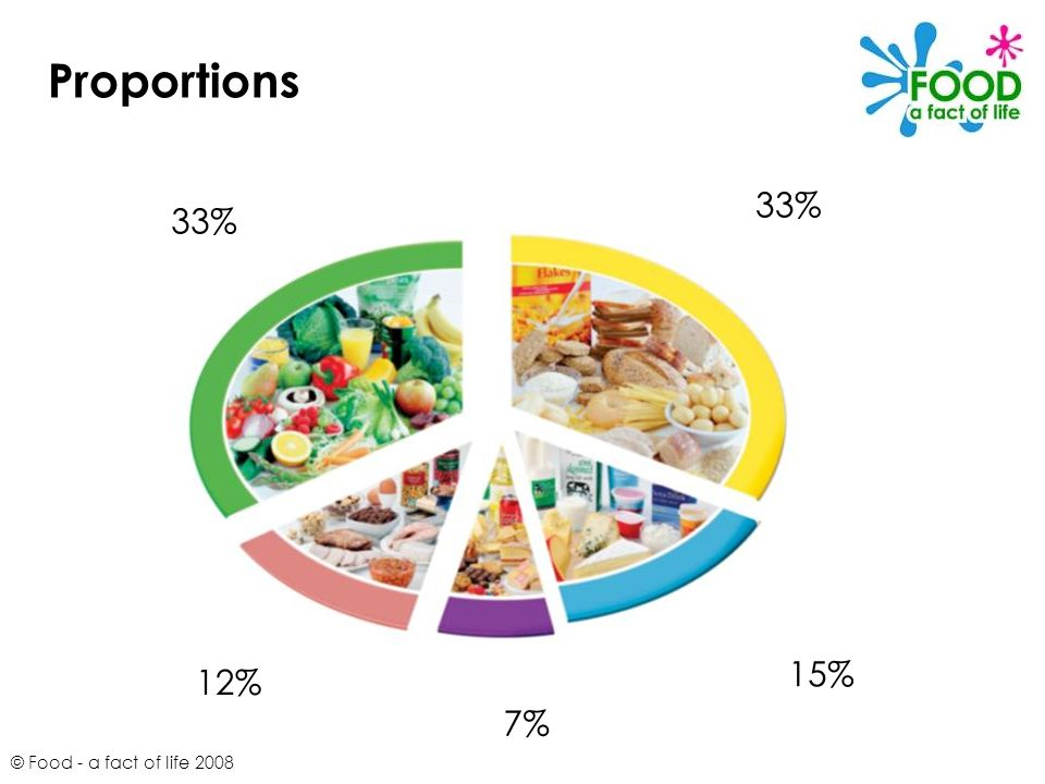 Proportions 33% 33% 15% 12% 7% © Food - a fact of life 2008