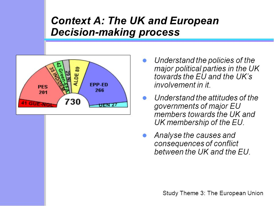 Context A: The UK and European Decision-making process