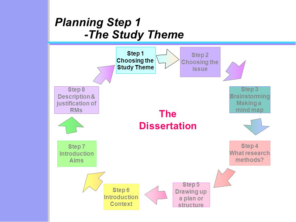 Planning Step 1 -The Study Theme