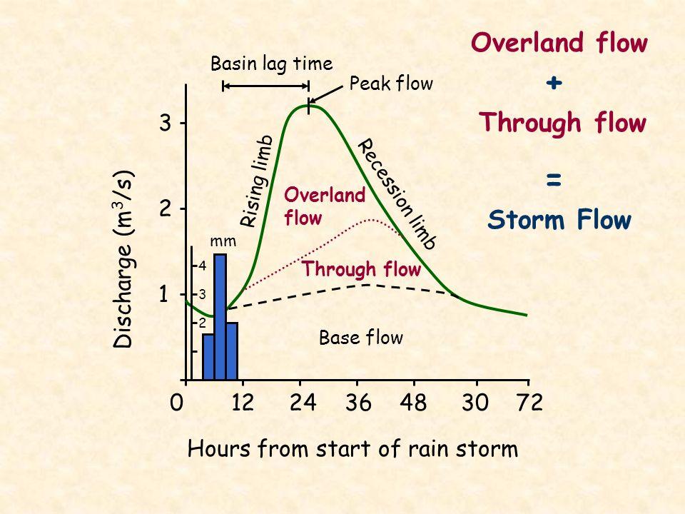 + = Overland flow Through flow Storm Flow 3 2 Discharge (m3/s) 1
