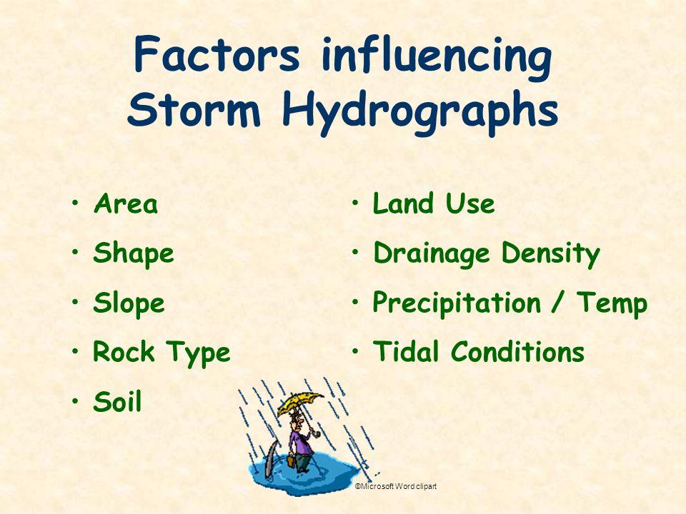 Factors influencing Storm Hydrographs