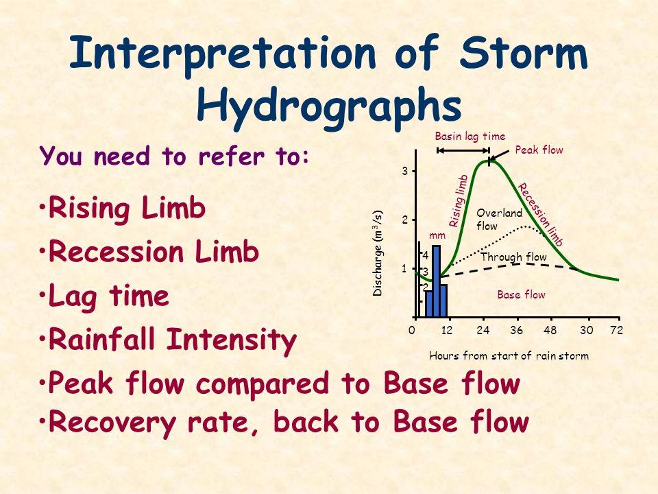 Interpretation of Storm Hydrographs