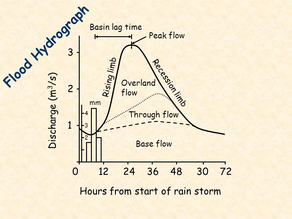 Flood Hydrograph 3 2 Discharge (m3/s) 1 0 12 24 36 48 30 72