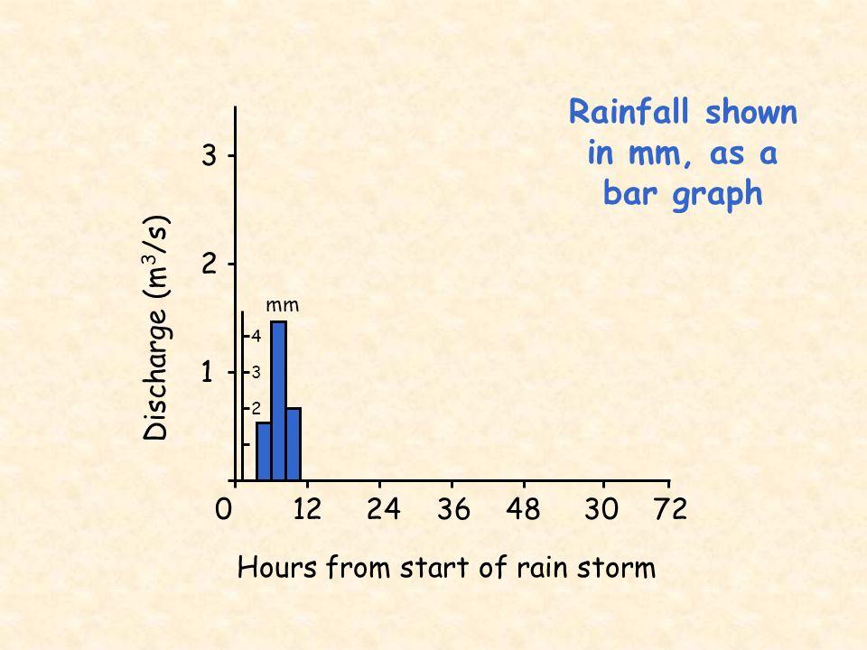 Rainfall shown in mm, as a bar graph