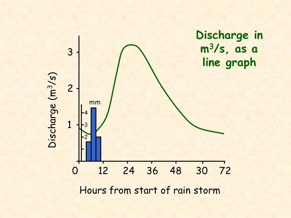 Discharge in m3/s, as a line graph