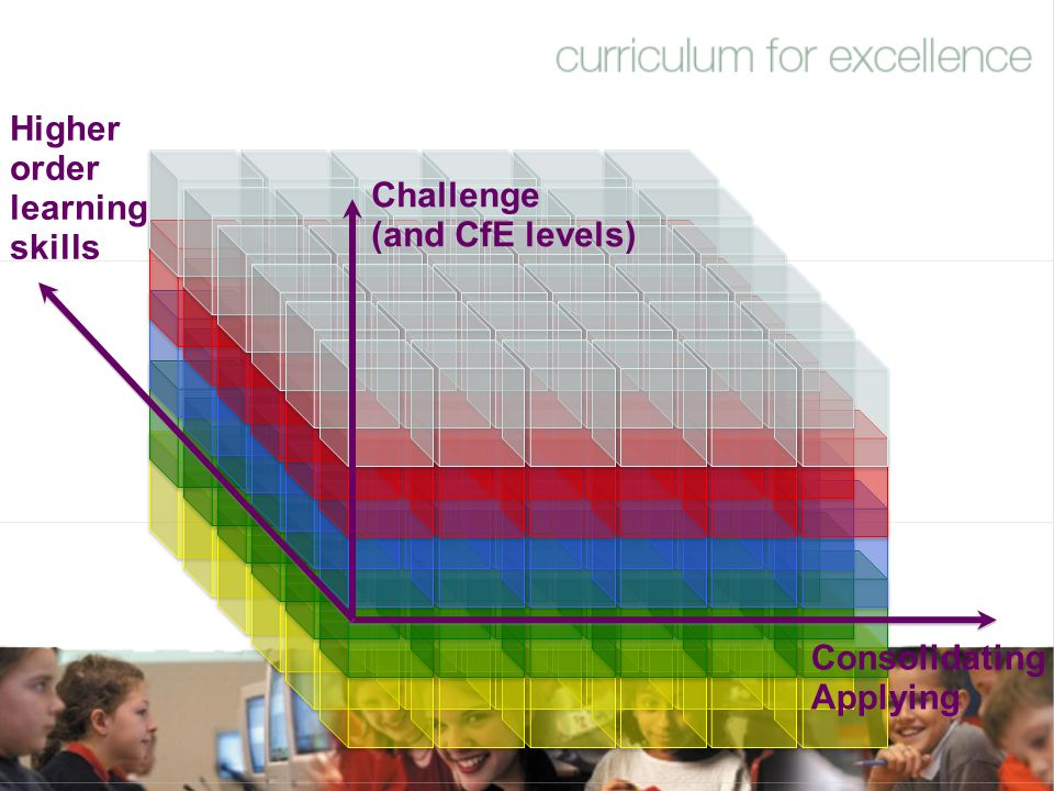 Higher order learning skills Challenge (and CfE levels) Consolidating Applying