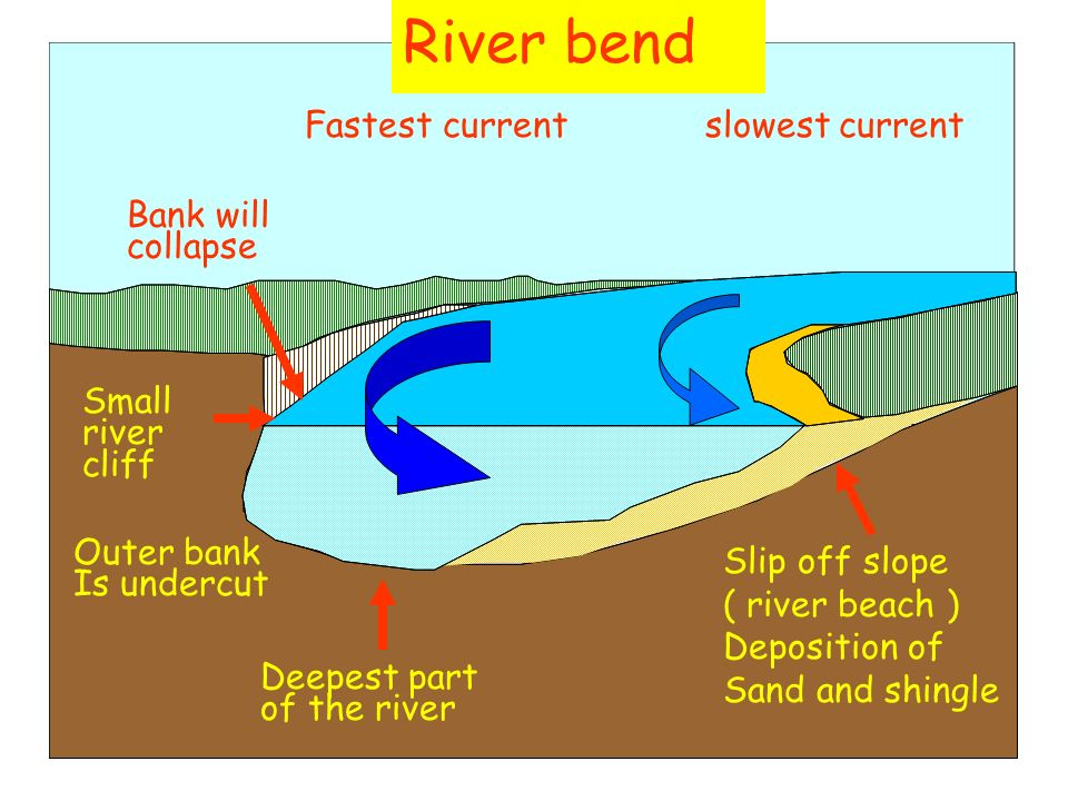 River bend Fastest current slowest current Bank will collapse Small