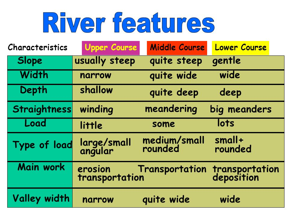 River features Slope usually steep quite steep gentle Width narrow