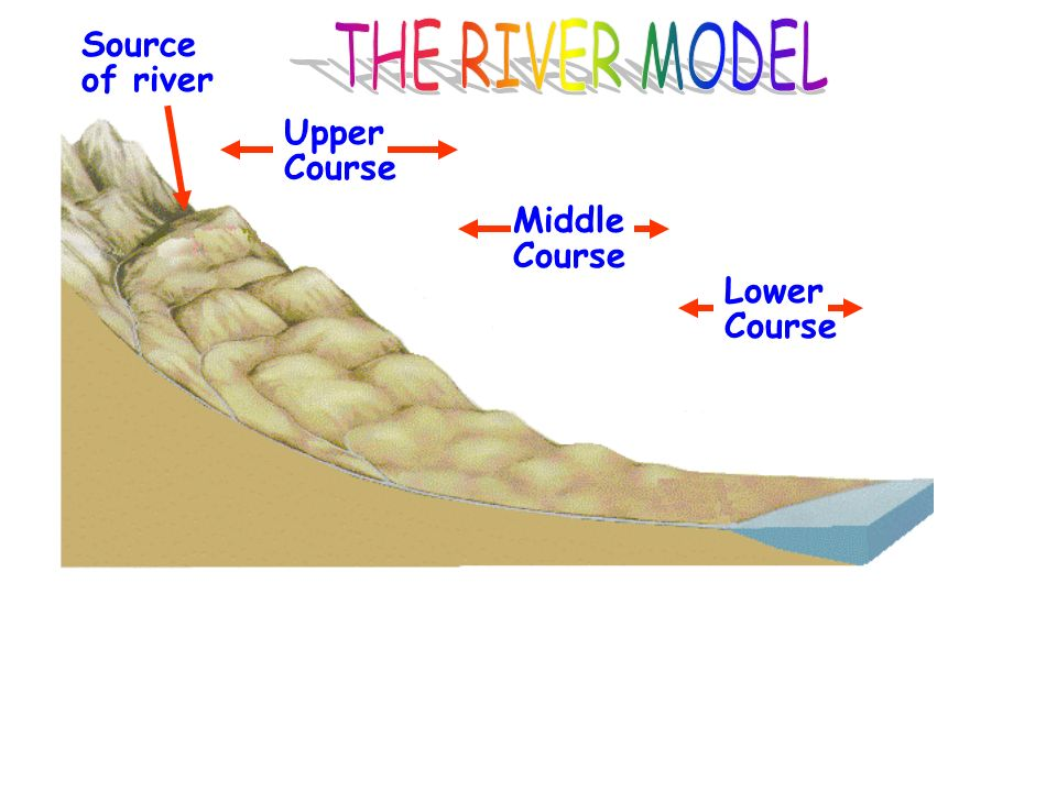 THE RIVER MODEL Source of river Upper Course Middle Course Lower