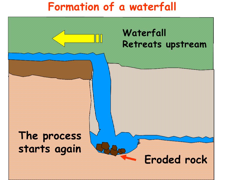 Formation of a waterfall