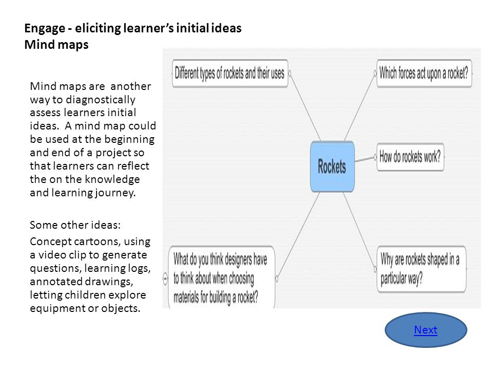 Engage - eliciting learner's initial ideas Mind maps