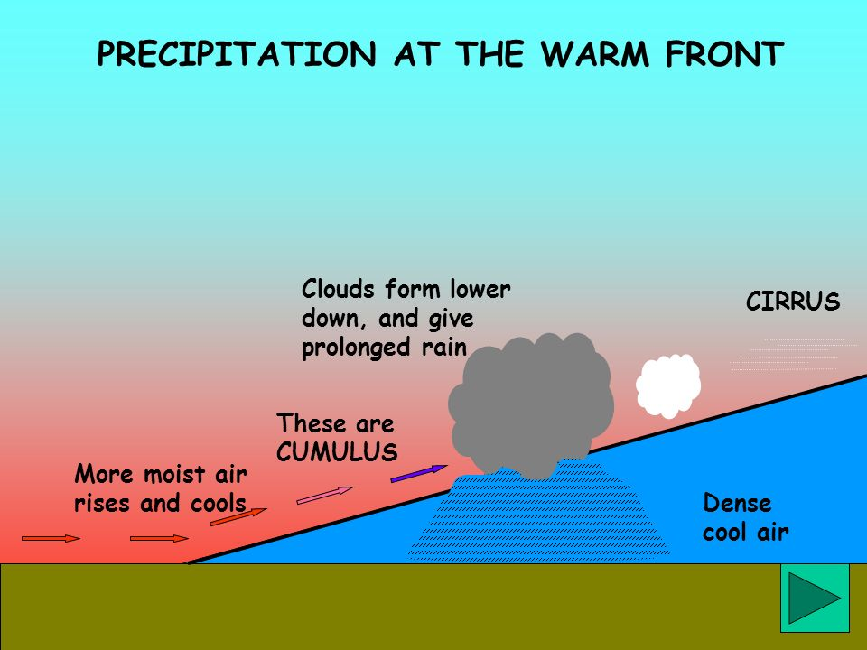 PRECIPITATION AT THE WARM FRONT