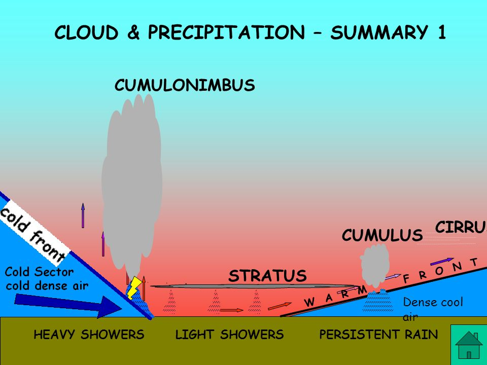 CLOUD & PRECIPITATION – SUMMARY 1
