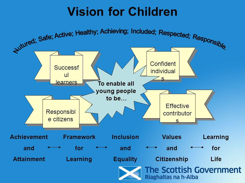 Vision for Children Nutured; Safe; Active; Healthy; Achieving; Included; Respected; Responsible. Confident individuals.