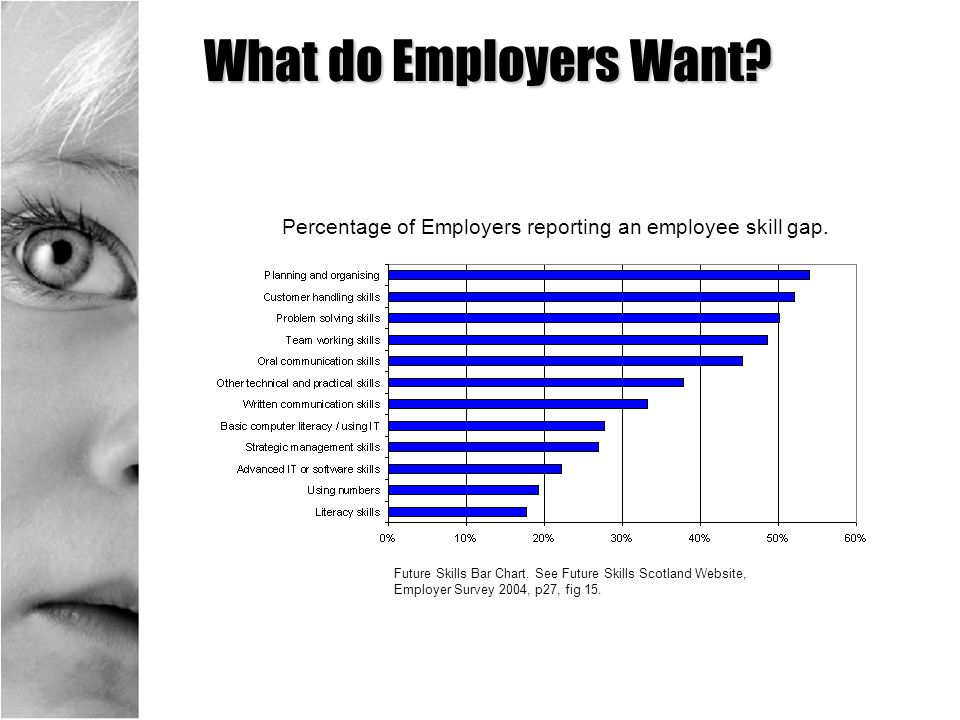 What do Employers Want Percentage of Employers reporting an employee skill gap.