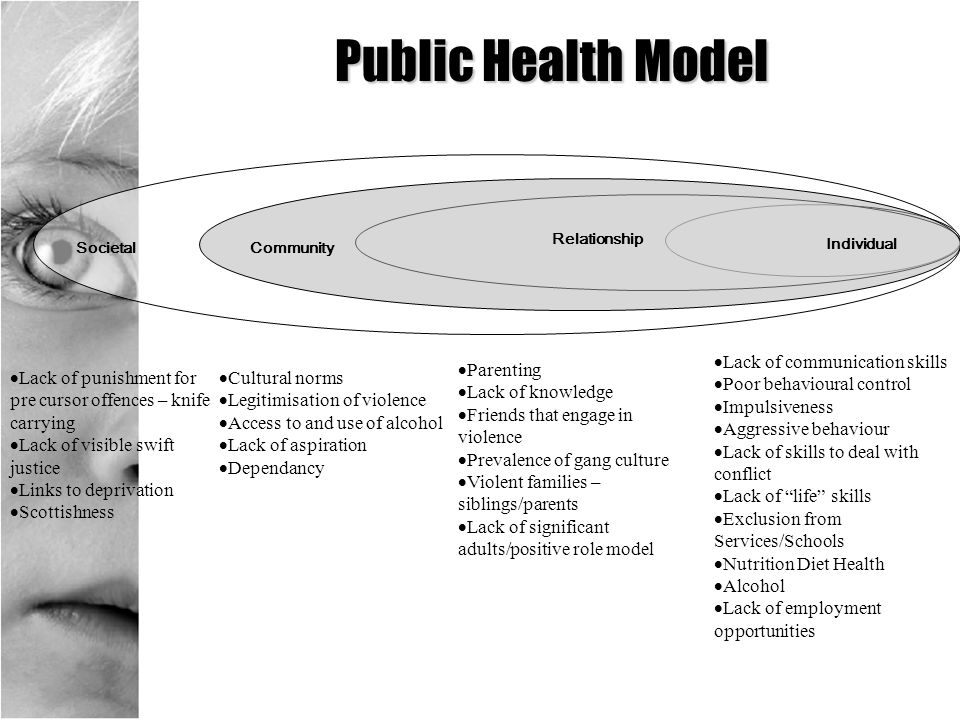 Public Health Model Lack of communication skills