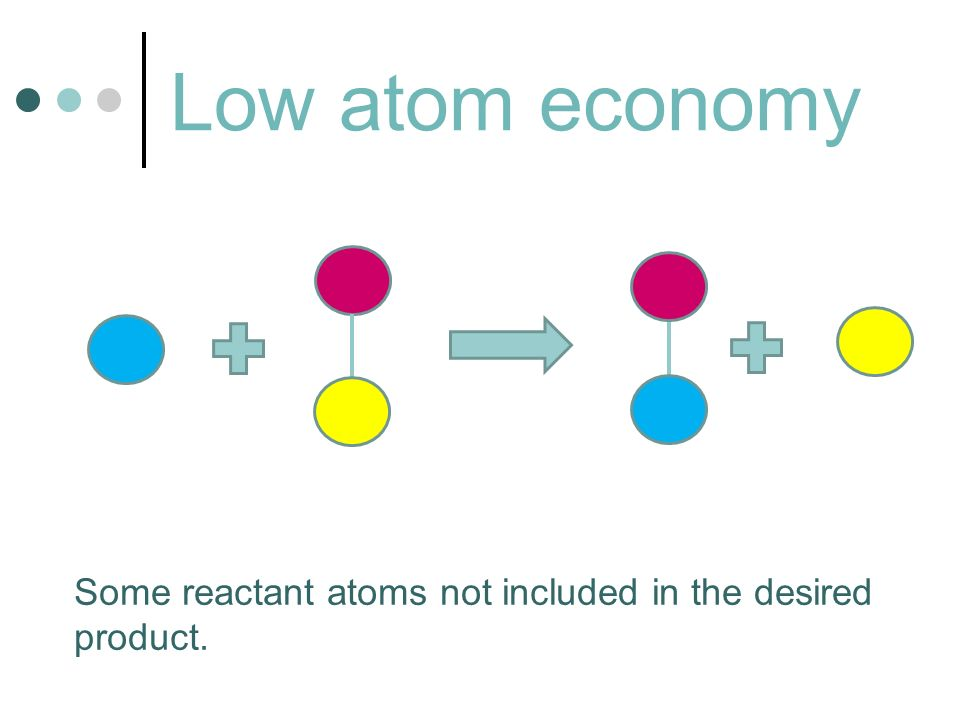 Low atom economy Some reactant atoms not included in the desired product.