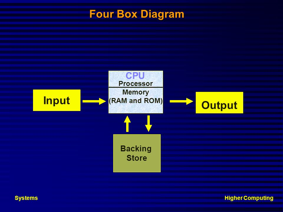 Four Box Diagram Input Output