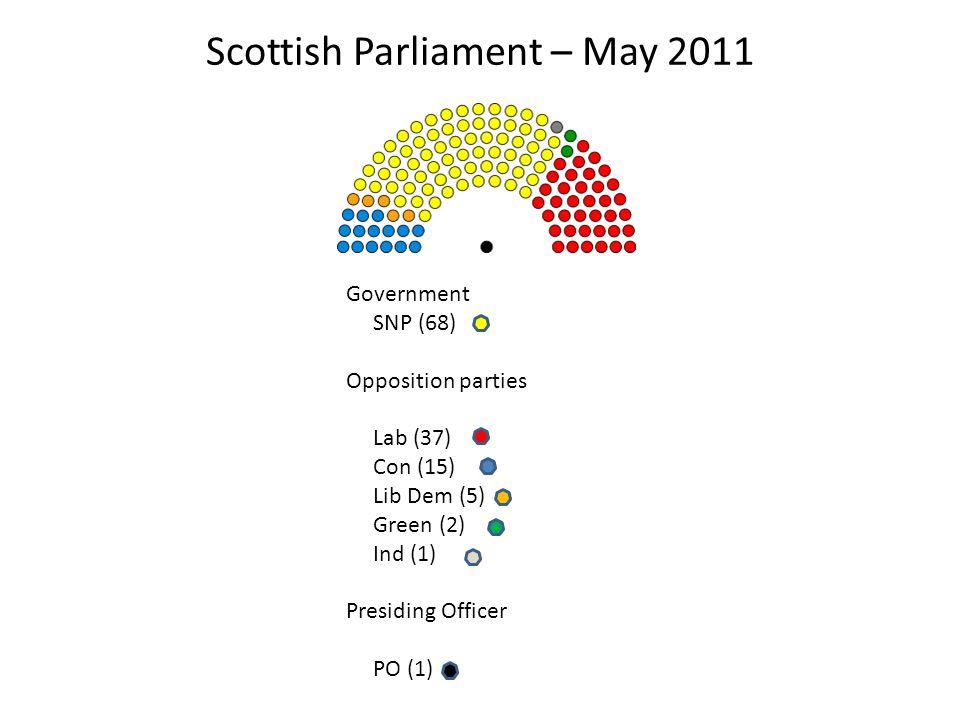 Scottish Parliament – May 2011