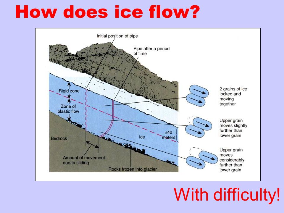 How does ice flow With difficulty!