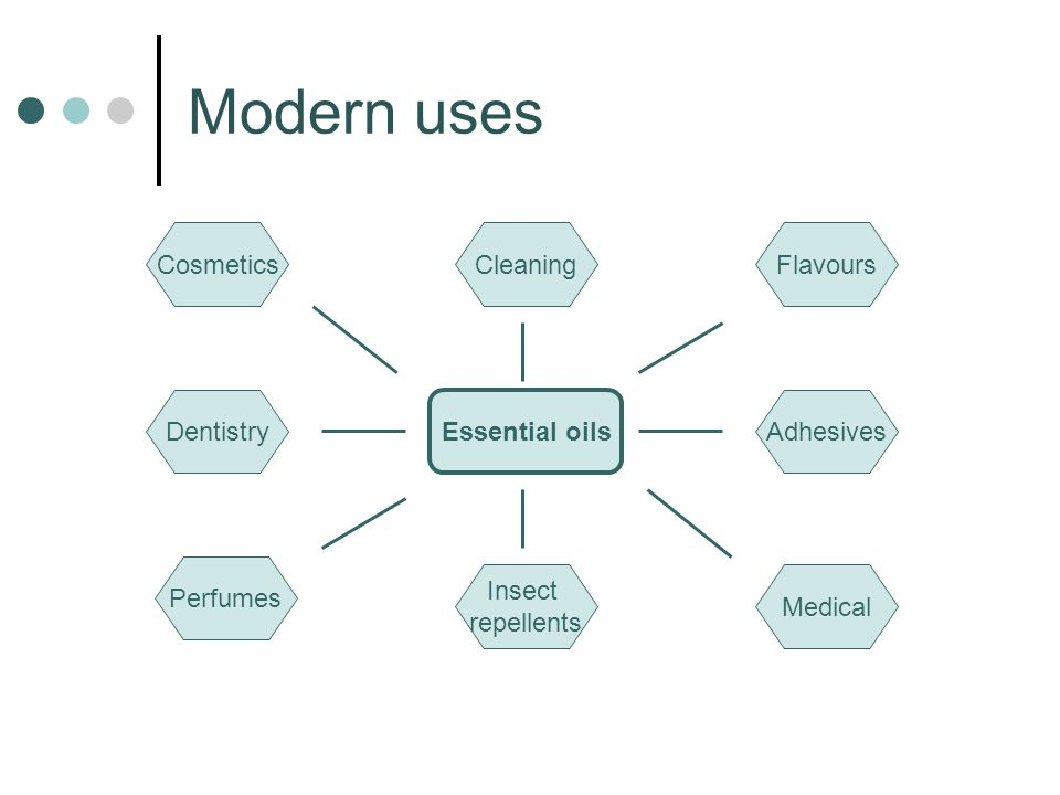 Modern uses Cosmetics Cleaning Flavours Dentistry Essential oils