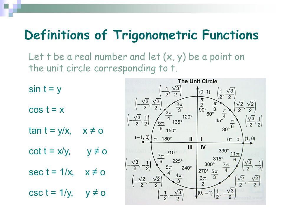 unit circle cheat sheet
