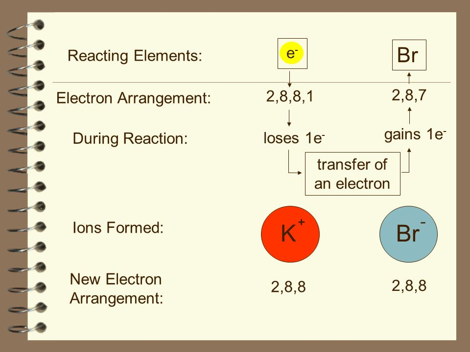 transfer of an electron