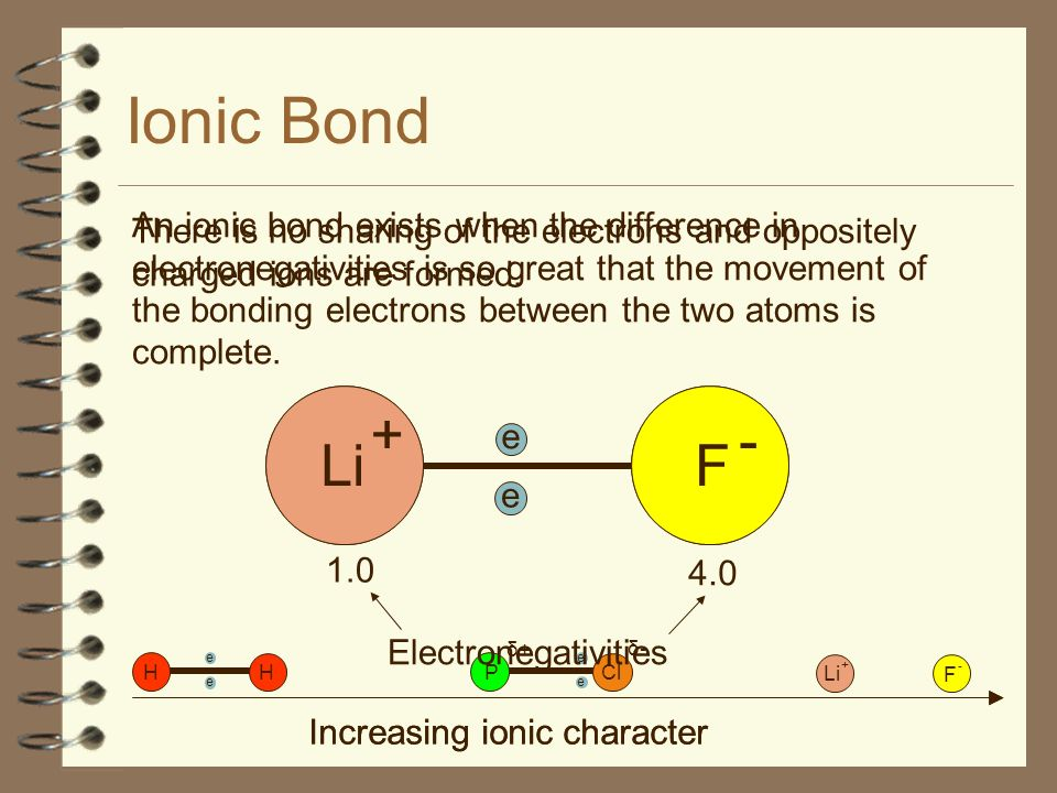 Ionic Bond There is no sharing of the electrons and oppositely charged ions are formed.