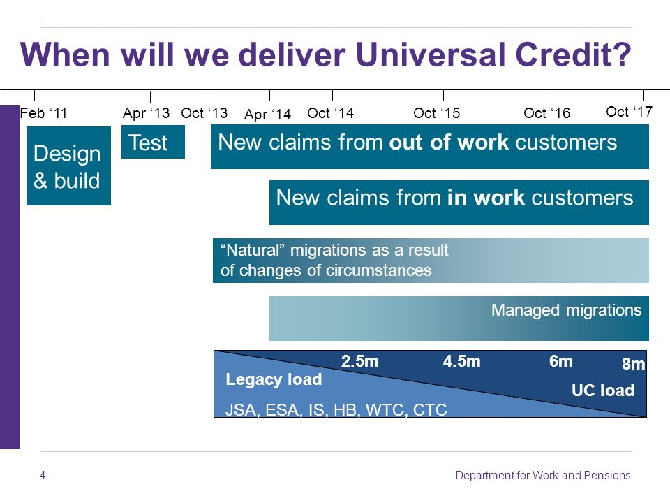 When will we deliver Universal Credit