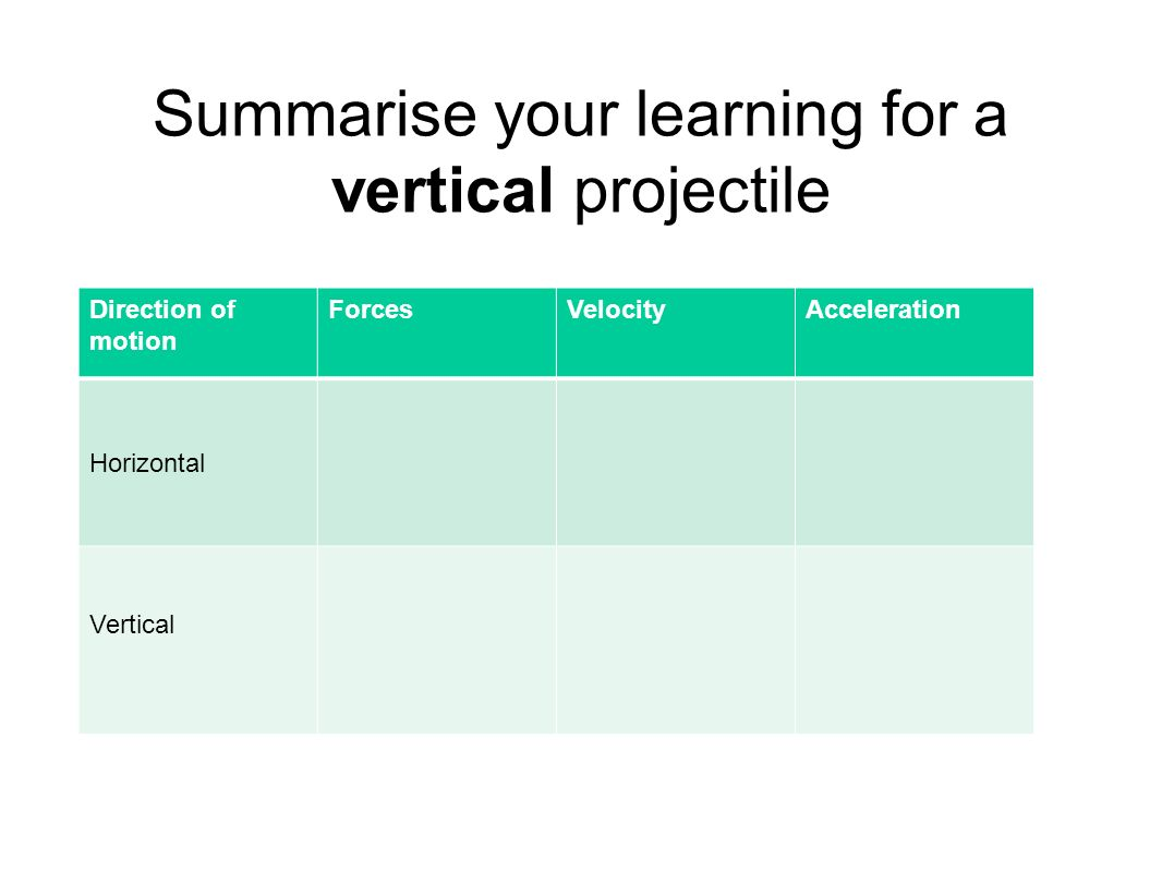 Summarise your learning for a vertical projectile