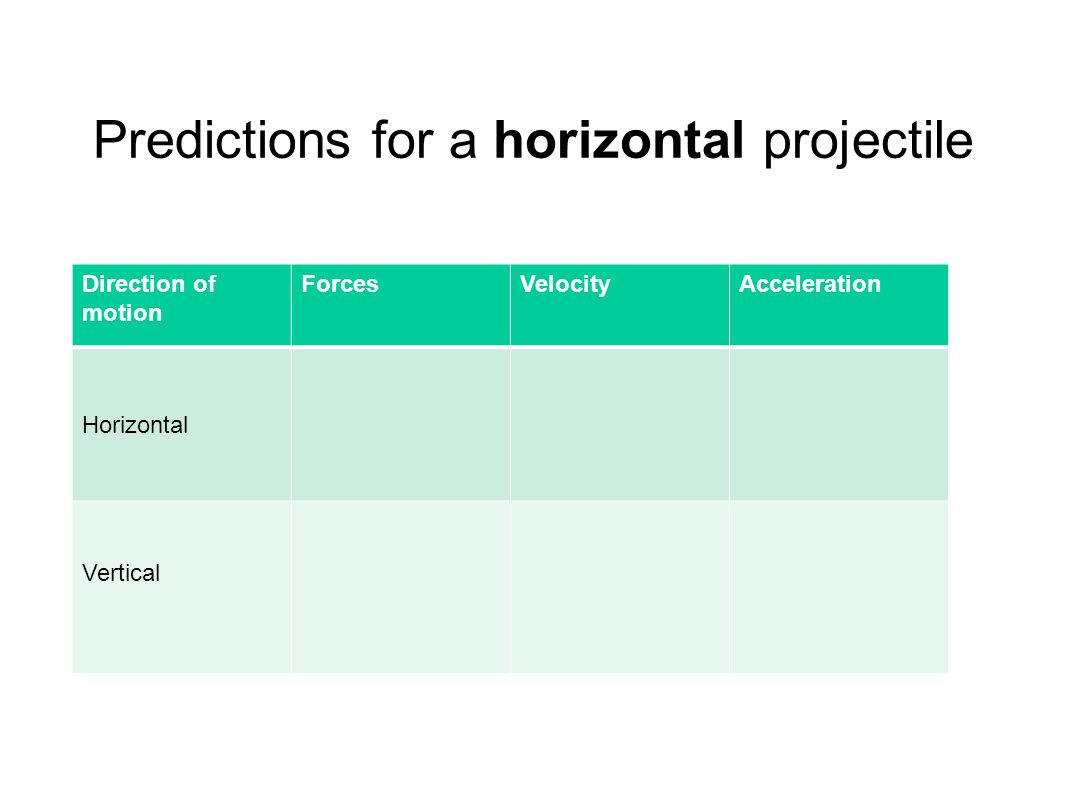 Predictions for a horizontal projectile