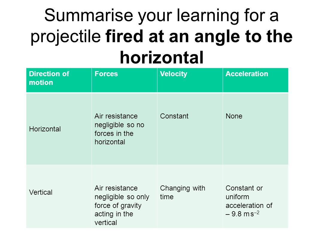 Summarise your learning for a projectile fired at an angle to the horizontal