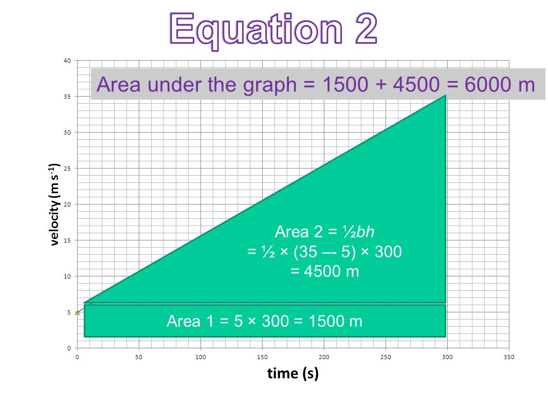 Equation 2 Area under the graph = 1500 + 4500 = 6000 m Area 2 = ½bh