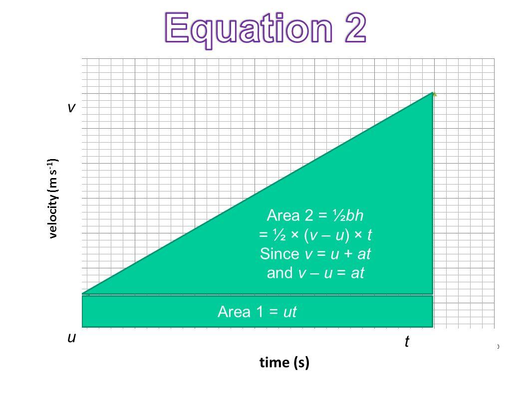 Equation 2 v Area 2 = ½bh = ½ × (v – u) × t Since v = u + at