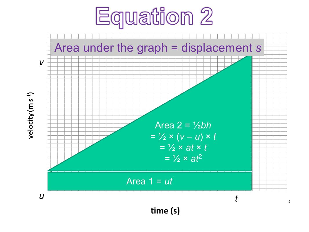 Equation 2 Area under the graph = displacement s v Area 2 = ½bh
