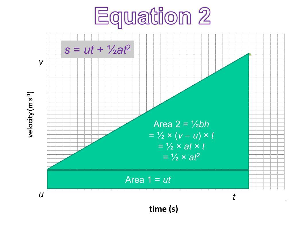 Equation 2 s = ut + ½at2 v Area 2 = ½bh = ½ × (v – u) × t = ½ × at × t