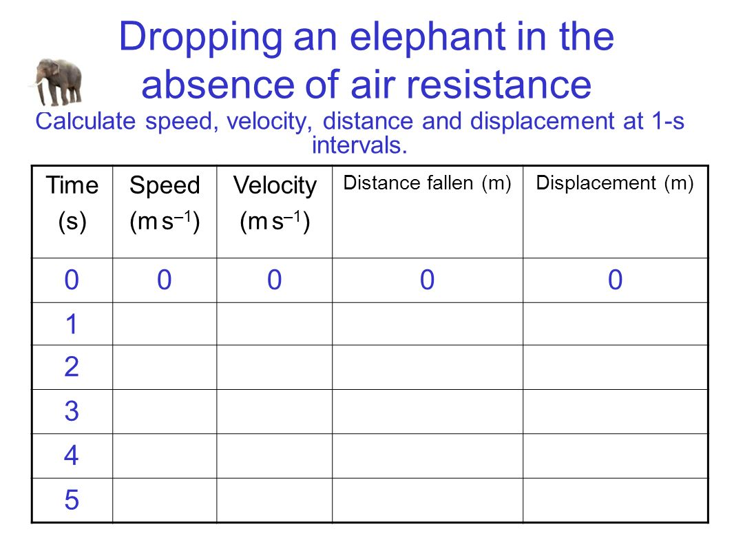 Dropping an elephant in the absence of air resistance