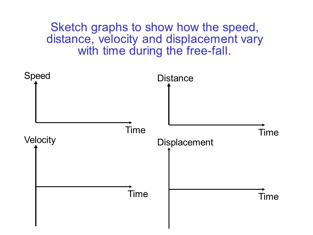 Sketch graphs to show how the speed, distance, velocity and displacement vary with time during the free-fall.