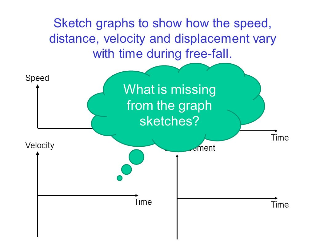 What is missing from the graph sketches