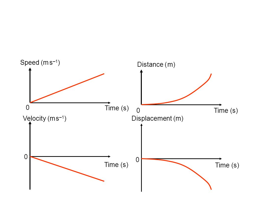 Speed (m s–1) Distance ( m) Time (s) Time (s) Velocity (m s–1) Displacement (m) Time (s) Time (s)