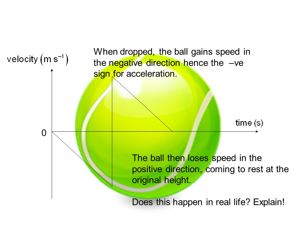 When dropped, the ball gains speed in the negative direction hence the –ve sign for acceleration.