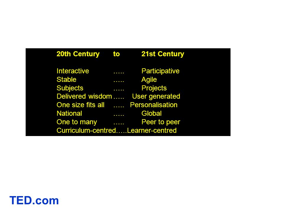 TED.com 20th Century to 21st Century Interactive ….. Participative