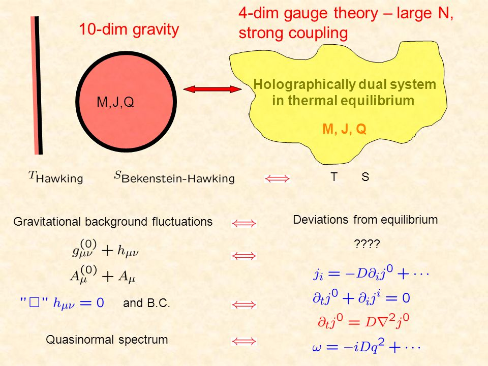 4-dim gauge theory – large N, strong coupling 10-dim gravity