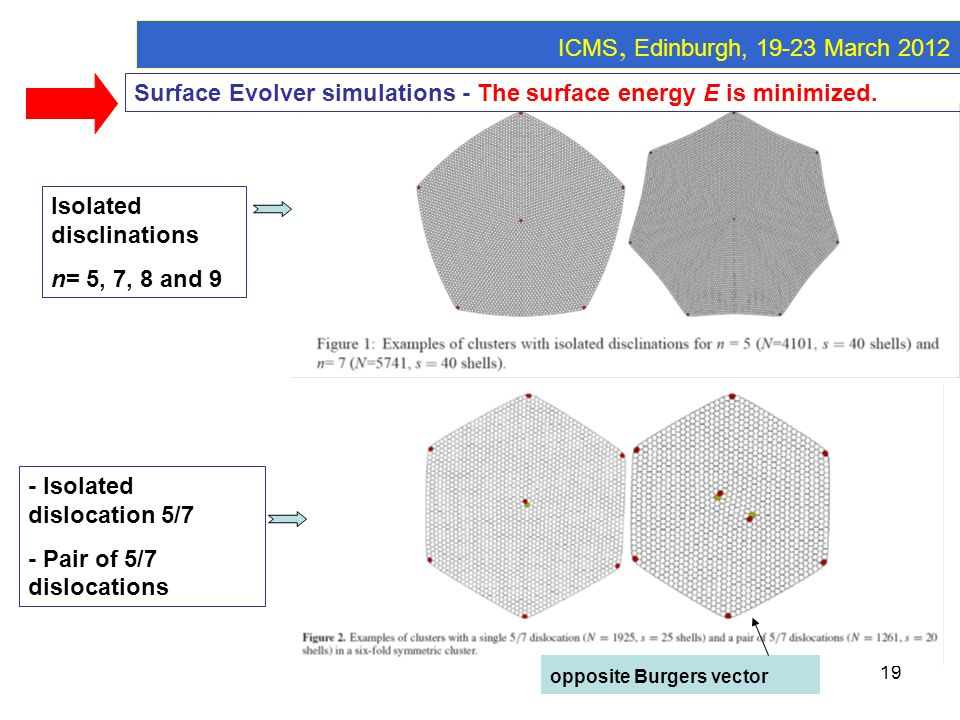 ICMS, Edinburgh, 19-23 March 2012Surface Evolver simulations - The surface energy E is minimized. Isolated disclinations.