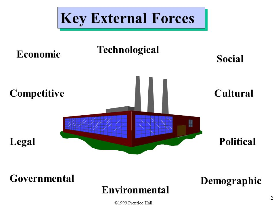 political economic social technological environmental and legal analysis An understanding of the business environment and the ability to analyse the   pestle (political, economic, social, technological, legal, and environmental or.